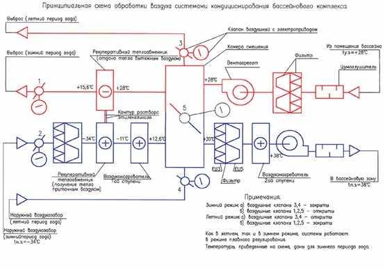 Требования к проекту системы вентиляции бассейна