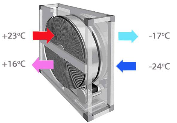 Принцип работы рекуператора воздуха