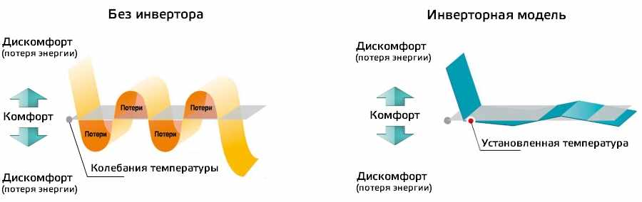 Принцип работы инвенторного кондиционера