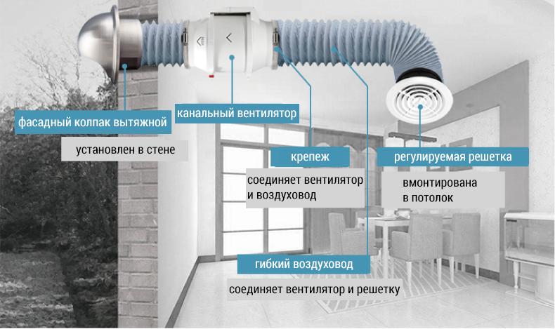 монтаж тихого канального вентилятора