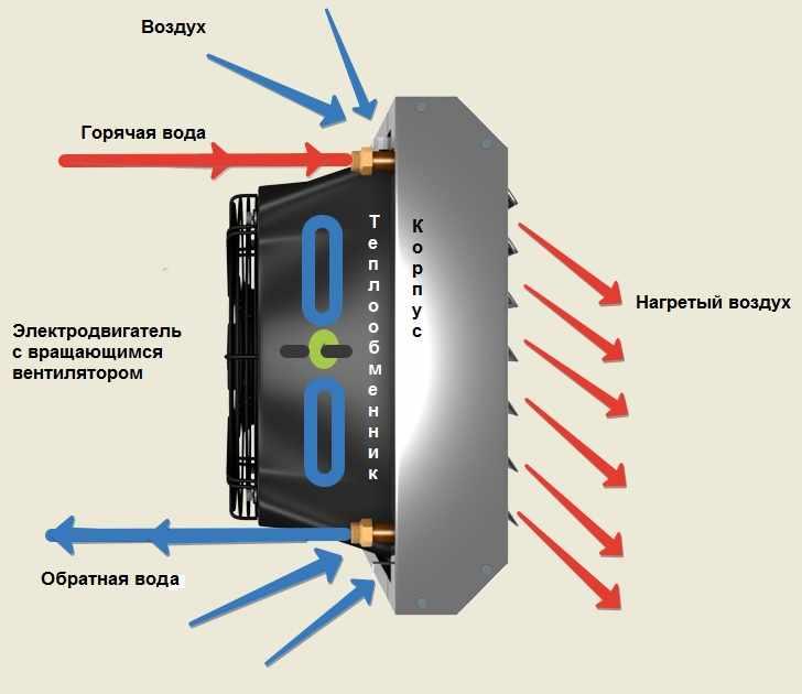Принцип работы тепловентилятора