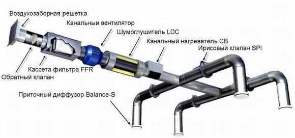 наборная вентиляционная система