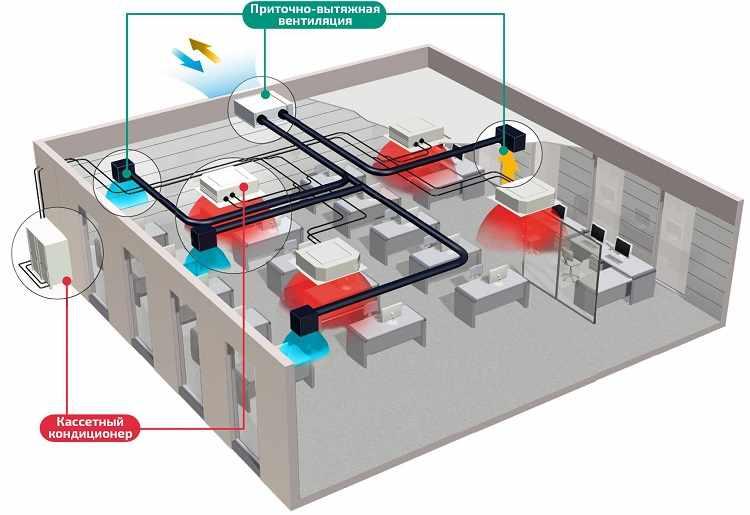 Приточно-вытяжная система и кондиционирование в офисе - реализация