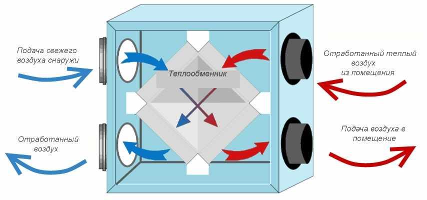 приточно-вытяжная вентиляция c рекуперацией тепла