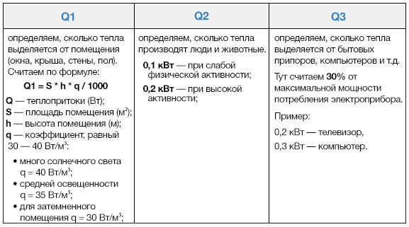 Расчет системы кондиционирования - выбор мощности