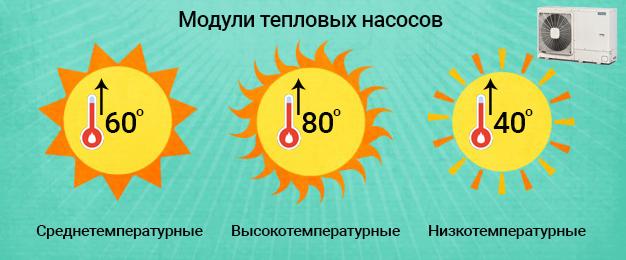 типы тепловых насосов - температура их работы, особенности