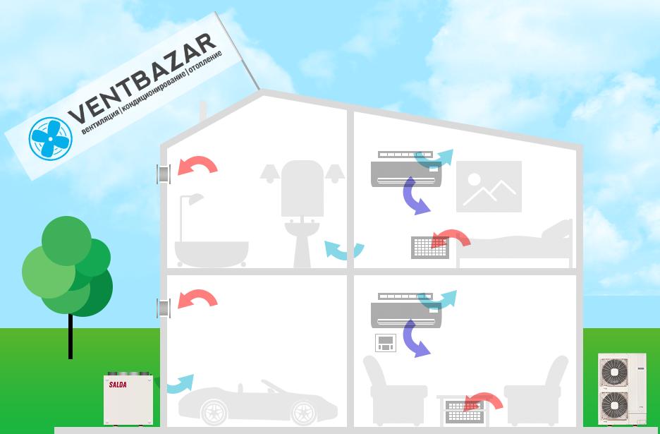 вентиляция частного дома - Вентбазар