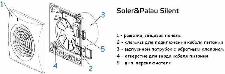 Конструкция вентилятора soler palau silent