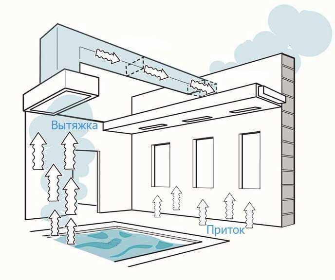 Приточно-вытяжная вентиляция бассейна