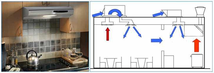 Система вентиляции кухни