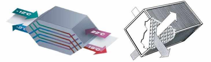 Уменьшение затрат благодаря использованию в системах вентиляции приточно-вытяжных устройств с рекуперацией энергии