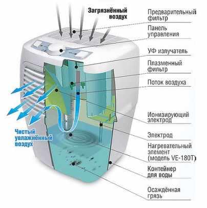 Воздухоочиститель с водяной фильтрацией