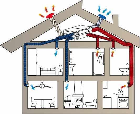 Вентиляция дома - проект