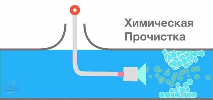 Термохимическая прочистка - визуальное изображение прочистки