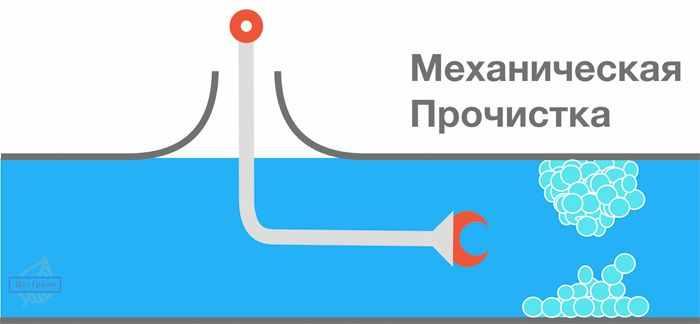 Механическая прочистка канализации - визуальное изображение