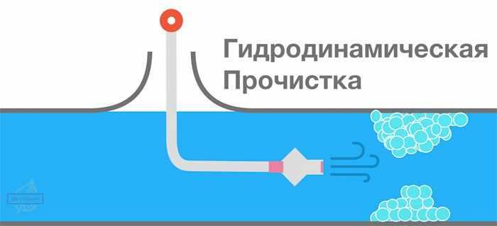 Гидродинамическая прочистка канализации - визуальное изображение