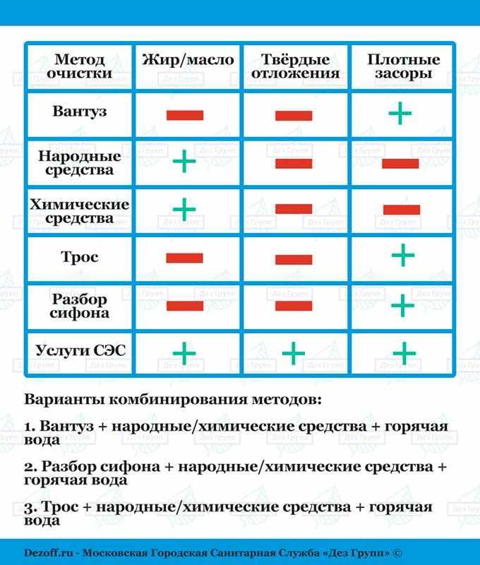 Сравнительная таблица способов прочистки канализационных труб